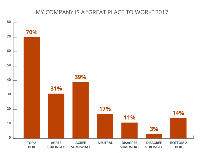 Great Place to Work Graph