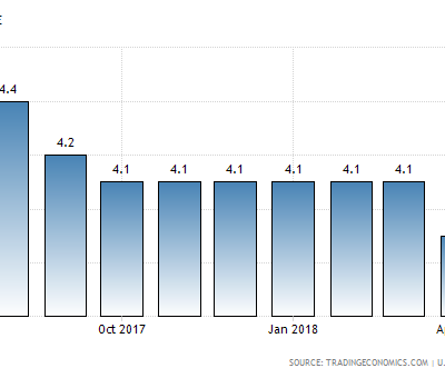 https://tradingeconomics.com/united-states/unemployment-rate